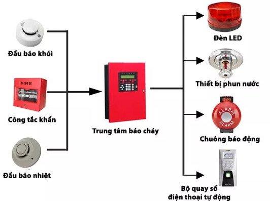 Thiết kế hệ thống phòng cháy chữa cháy tại Huế